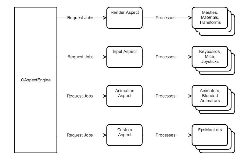 Aspect, Writing a Custom Qt 3D Aspect – part 1