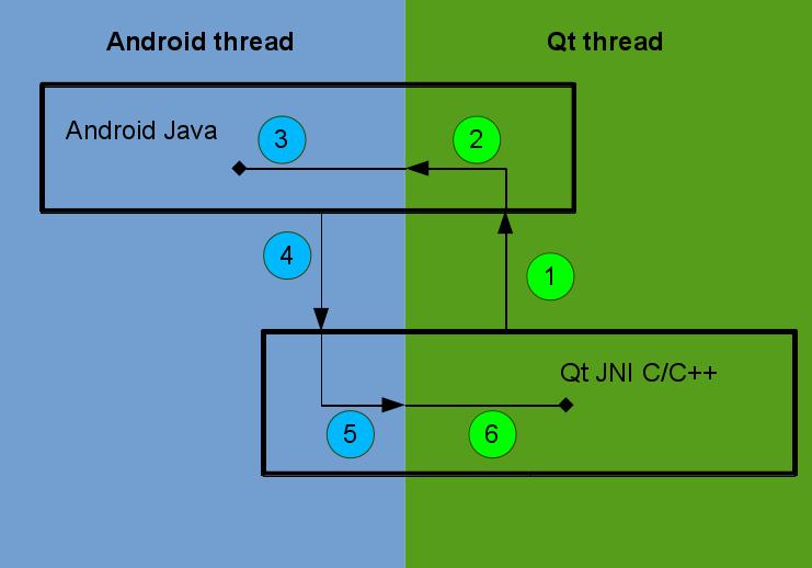 Java-Qt