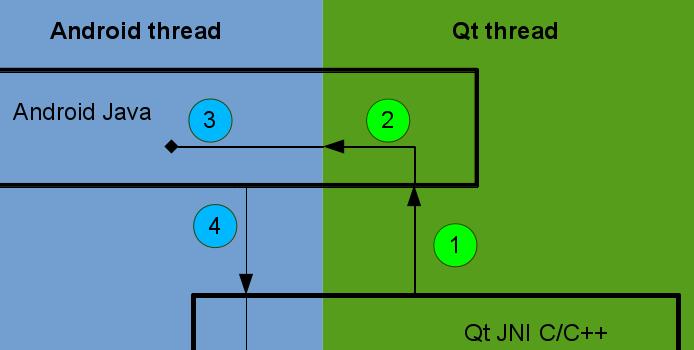 Java-Qt_4
