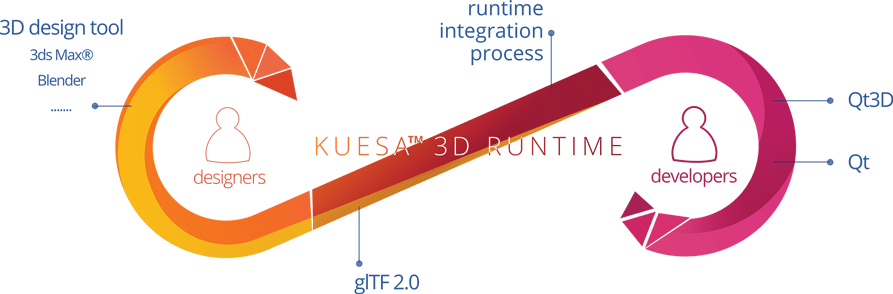 """, <span class=""""entry-title-primary"""">KUESA&trade; 3D Runtime</span> <span class=""""entry-subtitle"""">a glTF™ 2.0 importer for Qt 3D</span>"""