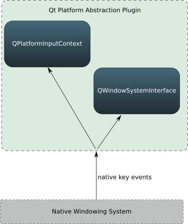 Qt Input Method – In Depth | KDAB