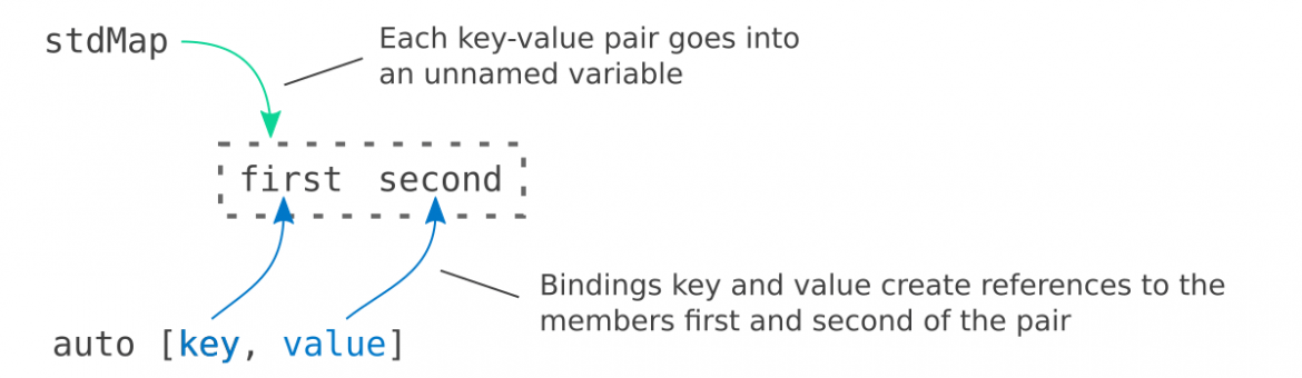 , Qt, range-based for loops and structured bindings